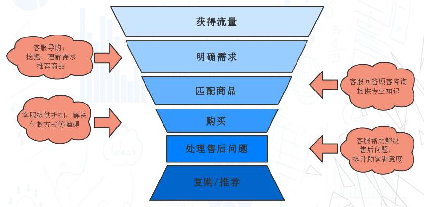 智能客服的技术发展历程,下一代智能客服的核心是什么? - 第3张  | 新闻中心