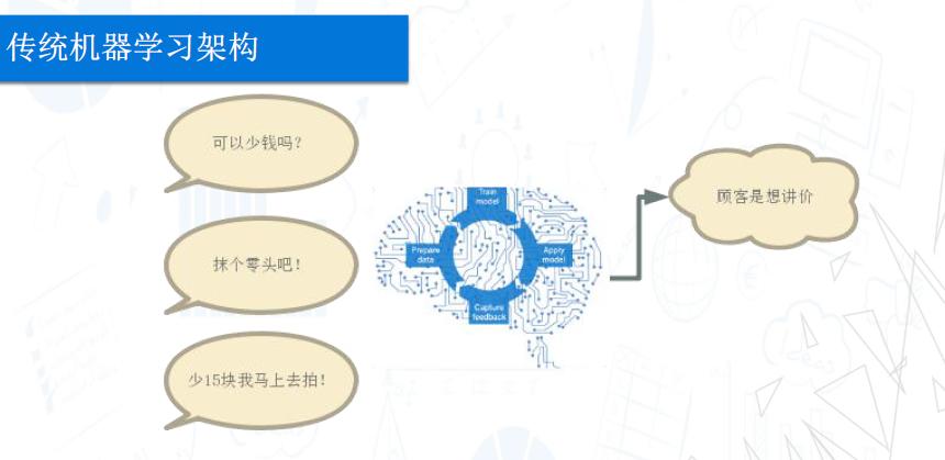 智能客服的技术发展历程,下一代智能客服的核心是什么? - 第7张  | 新闻中心